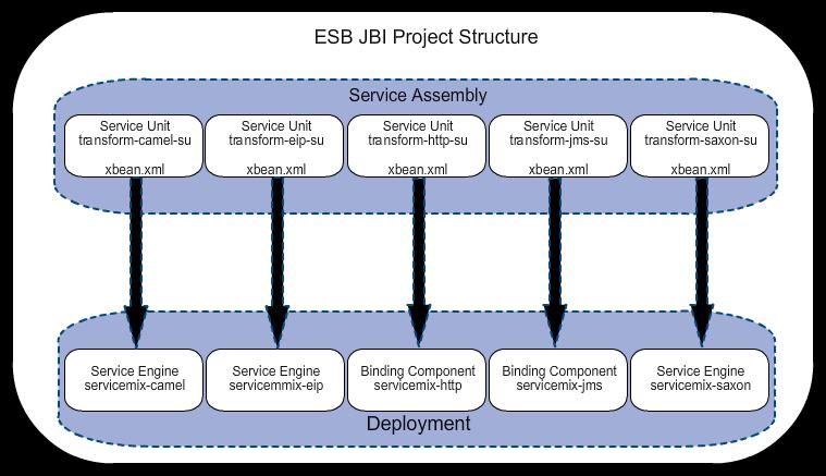 ESB JBI Service Assembly Project