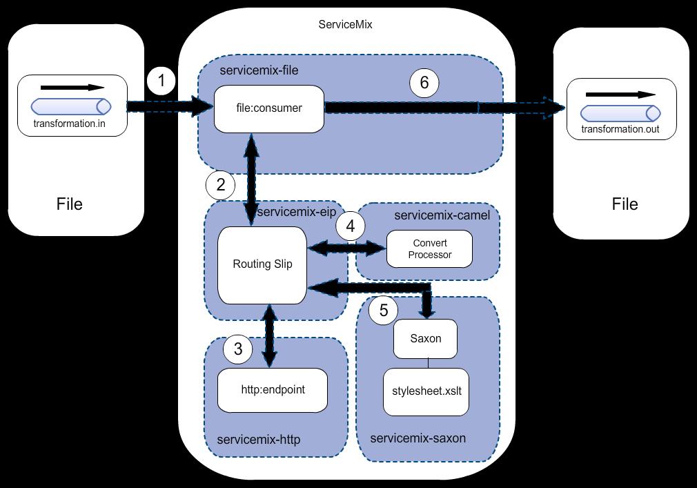 Servicemix-file messaging flow diagram