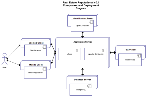 Building the perfect reputational beast part 2 coreyleongme realrep deploymentcomponent diagram ccuart Image collections