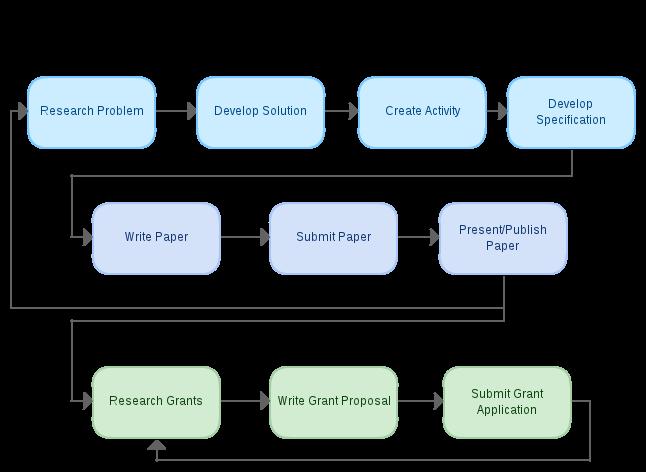 RDASE Diagram