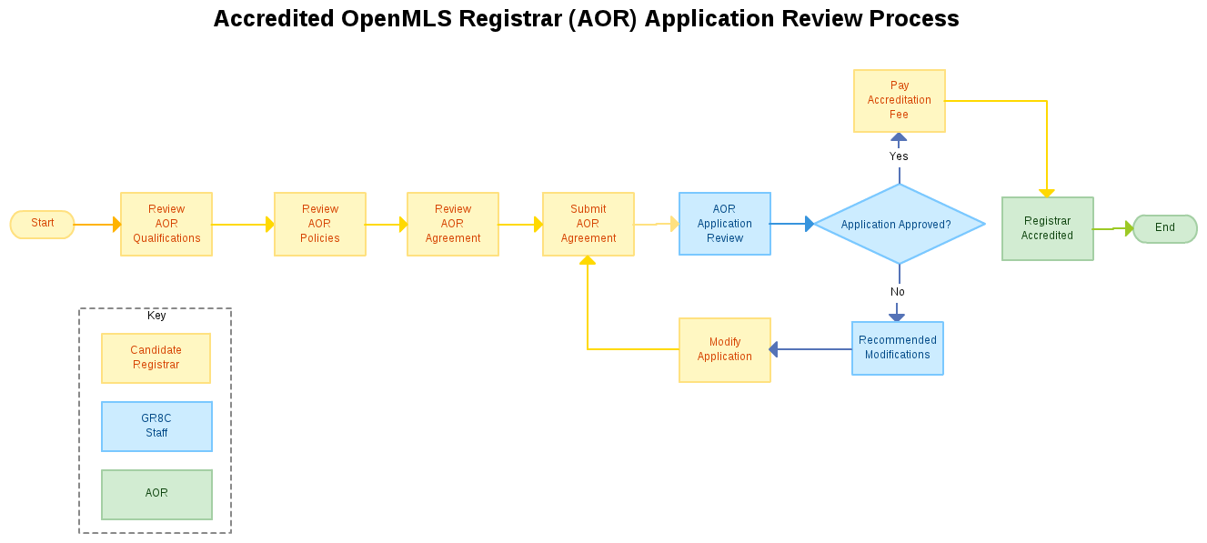 AOR Application Review Process